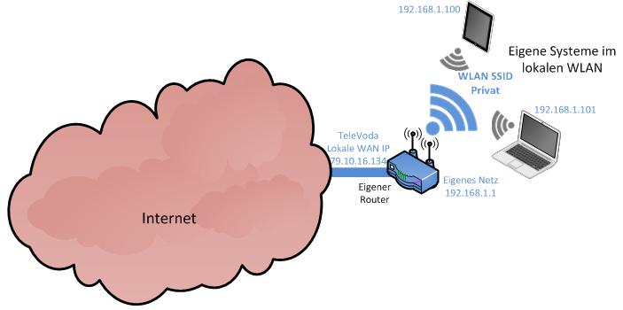 Lokales Netz - Ist-Zustand